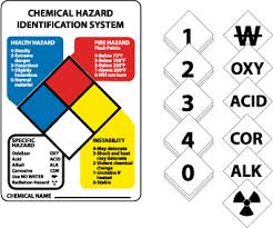 Signs Hazardous Kit With Symbols