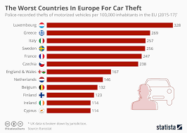 Chart The Worst Countries In Europe For Car Theft Statista