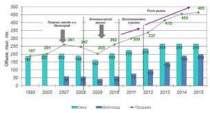 Отчет по организационно экономической практике в ООО Омсктехуглерод  1 3 показана динамика продаж техуглерода Из рис 1 3 видно что начиная с 2010 года на ООО Омсктехуглерод происходит планомерное повышение уровня продаж