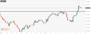 Chf Jpy Is The Bull Ready To Continue Its Ride
