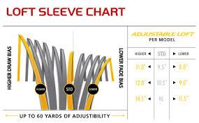 17 Unusual Taylormade Loft Sleeve Chart