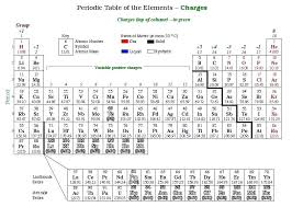 Periodic Table Charge Chart Ion Table Periodic Table And Ionic Charges I As Periodic