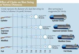 Remington Choke Chart Shotgun Chokes Overview Choke Em Out