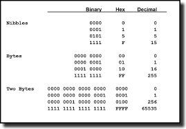 Bits And Bytes Conversion Chart Hexadecimal An Overview Sciencedirect Topics