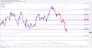 Dailyfx Charts Dailyfx Roundtable Post Nfp Trade Setups Implications For