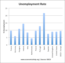economics essays outlook for euro unemployment