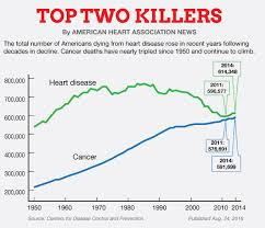 Cdc U S Deaths From Heart Disease Cancer On The Rise