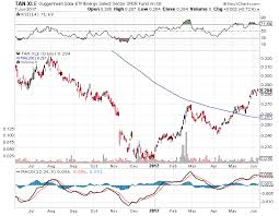 Polysilicon Price Chart 2017 Keep An Eye On Solar Stocks For Value Invesco Solar