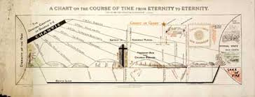 Chart On The Course Of Time From Eternity To Eternity Old Testament Posters