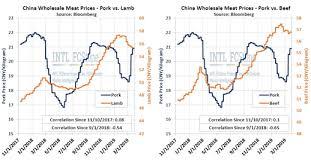 China Swine Flu Update Pork Prices Skyrocket David
