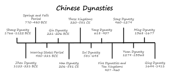 Historical Timeline Chinese Dynasties Learn Chinese How