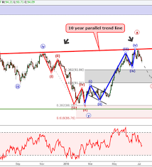 Us Dollar Weakens But Not Enough To Complete The Wave Nasdaq