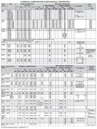 Gi Pipes Weight Chart