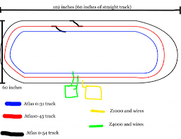 help on setting up on atlas o track o gauge railroading on line i only have one issue i have no idea on how to set up atlas o track i only know the very basics of setting up like connecting tracks and putting the