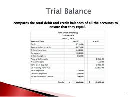 Compares The Total Debit And Credit Balances Of All The