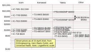 Ham Radio Comparison Chart Market Comparison Chart That Accompanies Ask Dave 199 Ham