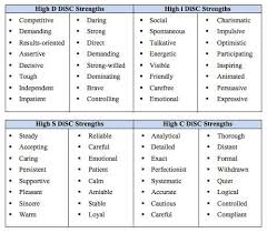 Skills And Strengths List Disc Behavioral Style Skills True Colors Personality Life