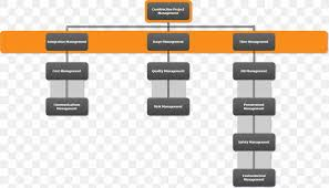 Diagram Construction Management Flowchart Architectural