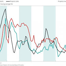 Chart Of The Day China Property Recovery In Slow Lane