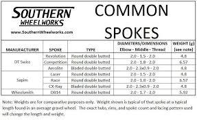 Tech Custom Disc Brake Gravel Wheel Component Guide Part