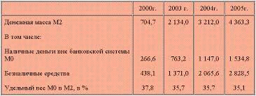 Денежная масса и её агрегаты Реферат страница  Из таблицы видно что денежная масса М2 в 2005 году по сравнению с 2000 годом увеличилась в шесть раз но доля наличных денег за тот же период несколько