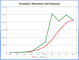 Will Groupon Thrive Or Tank In Q4 This Chart Holds The Key