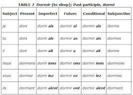 Ver Conjugation Chart 55 Veritable Verb Conjugation English List