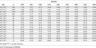 Fetal Cerebellum Measurement Chart Reference Table For Fetal Cerebellar Vermis Height Mm