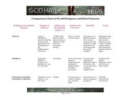 Christianity And Mormonism Comparison Chart Comparison Chart Of Religions