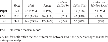 Methods Of Charting Documentation Of Patient Notification Methods By Type Of