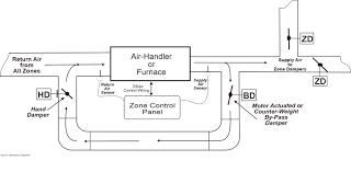 ewc damper motor wiring ewc image wiring diagram managing airflow in zoned applications ie3 indoor environment on ewc damper motor wiring