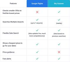 Google Flights Chart Google Flights Vs Skyscanner Which Is Better For Finding