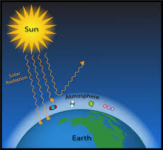 Water Vapor Vs Carbon Dioxide Which Wins In Climate Warming
