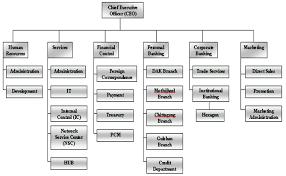 Internship Report On Hongkong And Shanghai Banking