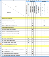 Six Sigma Raci Chart Raci Example Manufacturing Engineering Project Management