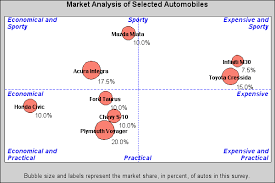 24927 Create Axis Area Quadrants For A Bubble Plot