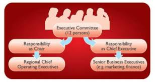 Coca Cola Corporate Structure Chart Creating An Effective Organisational Structure A Coca Cola