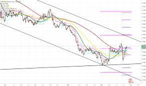 Page 28 Gbpchf Gbp British Pound Tradingview