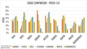Patch 1 32 And Reapers Self Healing Buff