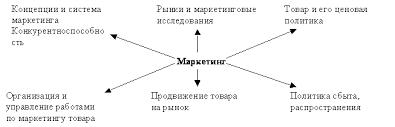 Функции маркетинга и их содержание Реферат страница  Маркетинг осуществляется в трех глобальных направлениях