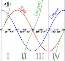 Sine Cosine And Tangent In Four Quadrants