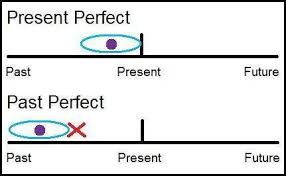 Image result for present perfect in English
