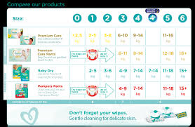 Swaddler Pampers Size Chart Systematic Pampers Swaddlers Size Guide Diaper Stockpile