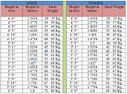 Healthy Weight Chart For Men Ideal Height Weith Chart For Men And Women Healthy Begin