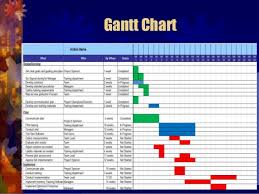 Gantt Chart Manufacturing Process Syllabus For Ops 571 Operation Management Flow Chart