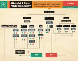 Should I Gate This Content Flowchart Marketing Content
