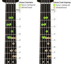 Electric Guitar Finger Chart Acoustic Guitar Finger Chart For Left Handed Person Google