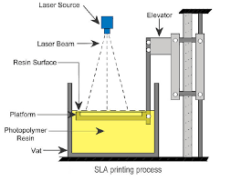 stereolithography 3d printing machine