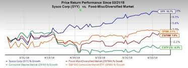 Cstp Chart 2018 Sysco Syy Touches 52 Week High More Room For Growth Nasdaq
