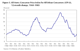 1980 Cost Of Living Chart One Hundred Years Of Price Change The Consumer Price Index